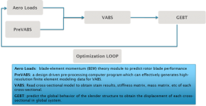 VABS-Altran Optimization Tool Architecture