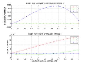 02_Member_1_Mode_3_Disp